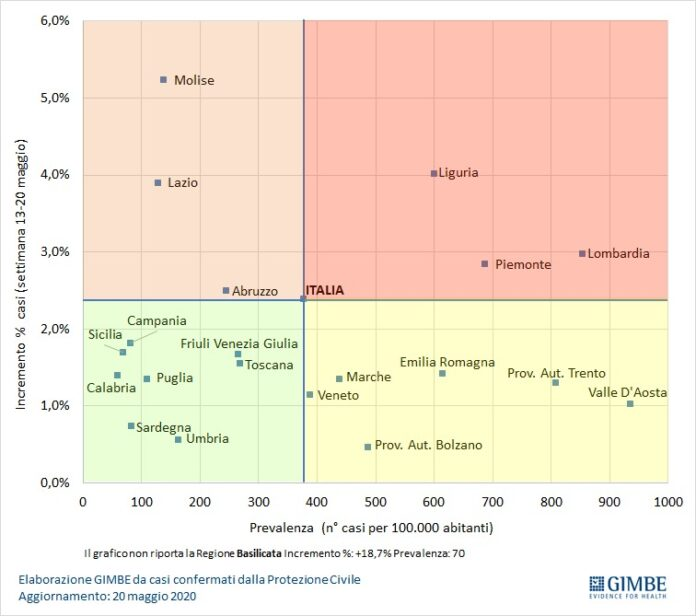Coronavirus 20-05 rapporto settimanale tra incremento casi e prevalenza (fonte Gimbe)