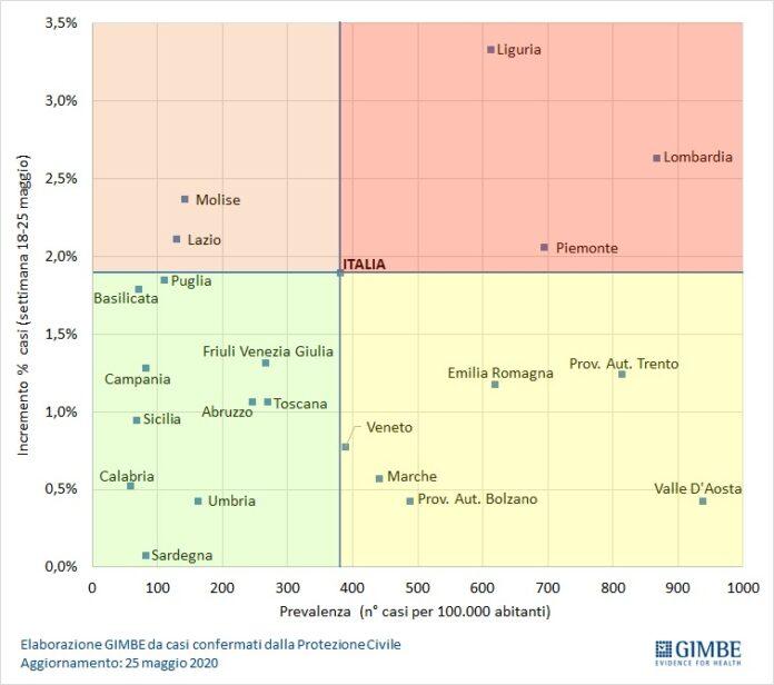 rapporto tra incremento casi settimanale e prevalenza (fonte Gimbe)